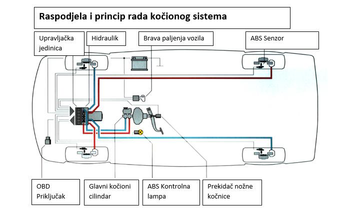 ABS - sistem koji život znači Raspodjela-i-princip-rada-kočionog-sistema